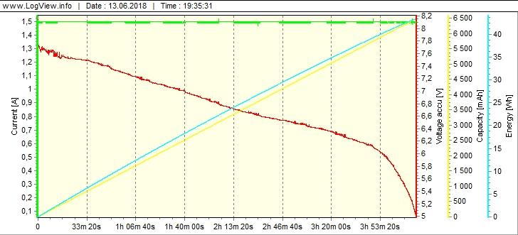 Доработка SolarStorm X3.